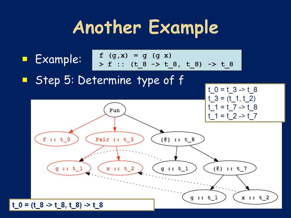  Example:  Step 5: Determine type of f f (g,x) = g (g x) > f :: (t_8 -> t_8, t_8) -> t_8 t_0 = t_3 -> t_8 t_3 = (t_1, t_2) t_1 = t_7 -> t_8 t_1 = t_2 -> t_7 t_0 = (t_8 -> t_8, t_8) -> t_8