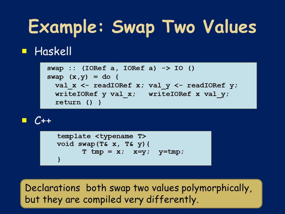  Haskell  C++ swap :: (IORef a, IORef a) -> IO () swap (x,y) = do { val_x <- readIORef x; val_y <- readIORef y; writeIORef y val_x; writeIORef x val