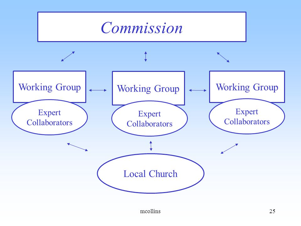 Commission Working Group Local Church mcollins25
