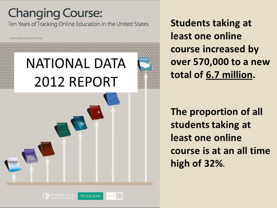 Students taking at least one online course increased by over 570,000 to a new total of 6.7 million. The proportion of all students taking at least one