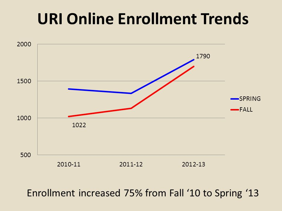 URI Online Enrollment Trends Enrollment increased 75% from Fall '10 to Spring '13