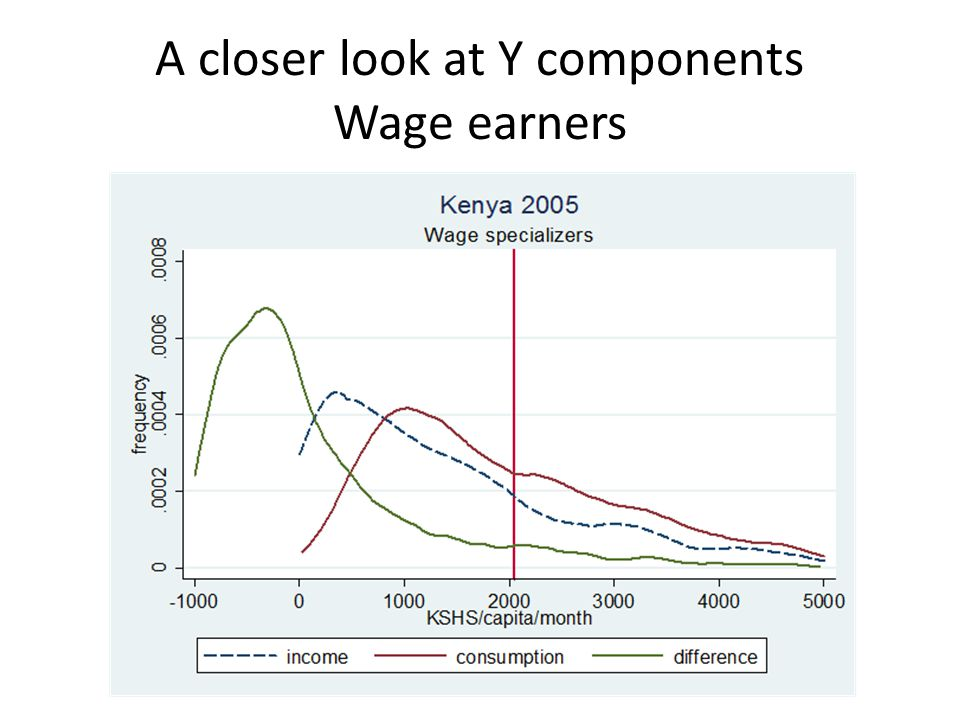 A closer look at Y components Wage earners