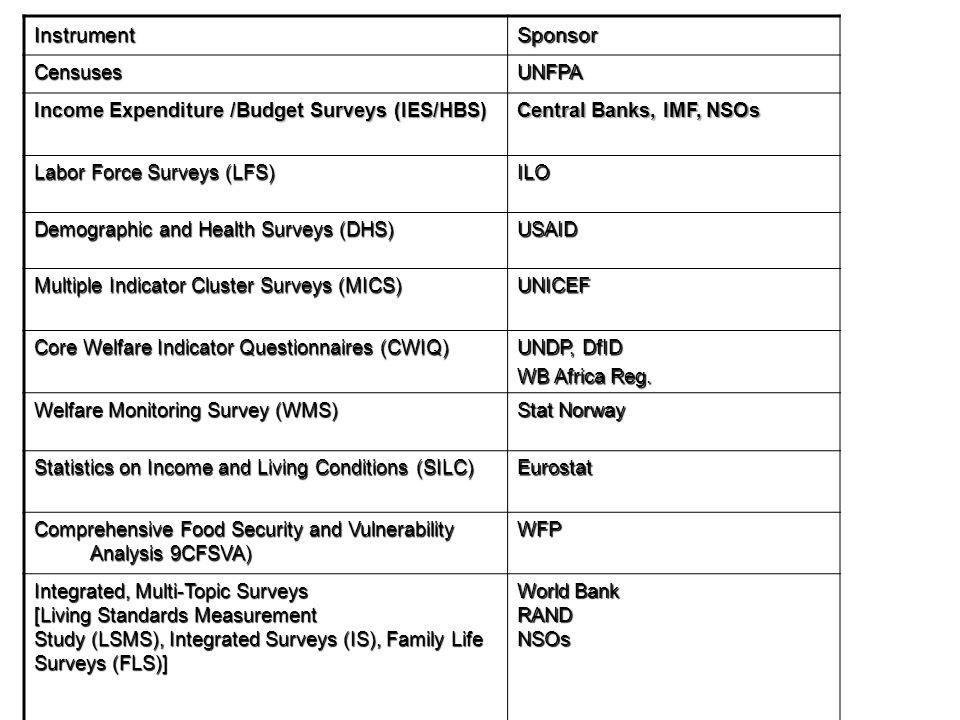 InstrumentSponsor CensusesUNFPA Income Expenditure /Budget Surveys (IES/HBS) Central Banks, IMF, NSOs Labor Force Surveys (LFS) ILO Demographic and Health Surveys (DHS) USAID Multiple Indicator Cluster Surveys (MICS) UNICEF Core Welfare Indicator Questionnaires (CWIQ) UNDP, DfID WB Africa Reg.
