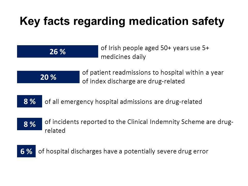 6 % 8 % 20 % 26 % Key facts regarding medication safety of Irish people aged 50+ years use 5+ medicines daily of patient readmissions to hospital within a year of index discharge are drug-related of all emergency hospital admissions are drug-related of incidents reported to the Clinical Indemnity Scheme are drug- related of hospital discharges have a potentially severe drug error