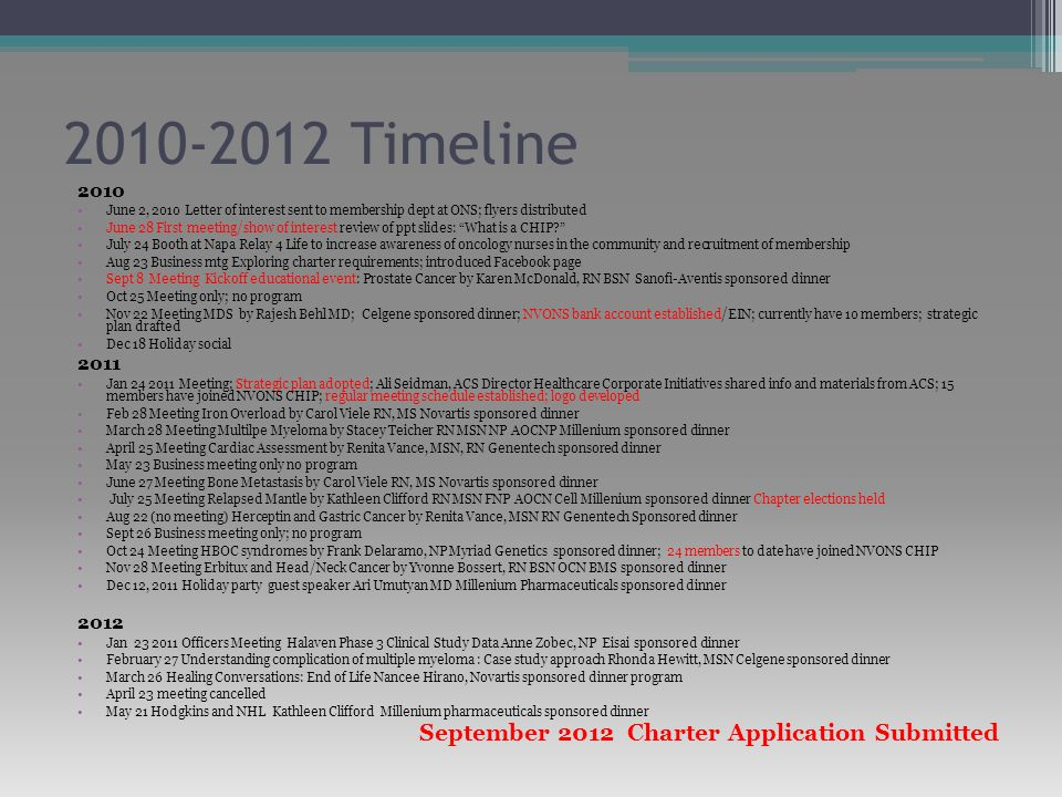 2010-2012 Timeline 2010 June 2, 2010 Letter of interest sent to membership dept at ONS; flyers distributed June 28 First meeting/show of interest review of ppt slides: What is a CHIP July 24 Booth at Napa Relay 4 Life to increase awareness of oncology nurses in the community and recruitment of membership Aug 23 Business mtg Exploring charter requirements; introduced Facebook page Sept 8 Meeting Kickoff educational event: Prostate Cancer by Karen McDonald, RN BSN Sanofi-Aventis sponsored dinner Oct 25 Meeting only; no program Nov 22 Meeting MDS by Rajesh Behl MD; Celgene sponsored dinner; NVONS bank account established/EIN; currently have 10 members; strategic plan drafted Dec 18 Holiday social 2011 Jan 24 2011 Meeting; Strategic plan adopted; Ali Seidman, ACS Director Healthcare Corporate Initiatives shared info and materials from ACS; 15 members have joined NVONS CHIP; regular meeting schedule established; logo developed Feb 28 Meeting Iron Overload by Carol Viele RN, MS Novartis sponsored dinner March 28 Meeting Multilpe Myeloma by Stacey Teicher RN MSN NP AOCNP Millenium sponsored dinner April 25 Meeting Cardiac Assessment by Renita Vance, MSN, RN Genentech sponsored dinner May 23 Business meeting only no program June 27 Meeting Bone Metastasis by Carol Viele RN, MS Novartis sponsored dinner July 25 Meeting Relapsed Mantle by Kathleen Clifford RN MSN FNP AOCN Cell Millenium sponsored dinner Chapter elections held Aug 22 (no meeting) Herceptin and Gastric Cancer by Renita Vance, MSN RN Genentech Sponsored dinner Sept 26 Business meeting only; no program Oct 24 Meeting HBOC syndromes by Frank Delaramo, NP Myriad Genetics sponsored dinner; 24 members to date have joined NVONS CHIP Nov 28 Meeting Erbitux and Head/Neck Cancer by Yvonne Bossert, RN BSN OCN BMS sponsored dinner Dec 12, 2011 Holiday party guest speaker Ari Umutyan MD Millenium Pharmaceuticals sponsored dinner 2012 Jan 23 2011 Officers Meeting Halaven Phase 3 Clinical Study Data Anne Zobec, NP Eisai sponsored dinner February 27 Understanding complication of multiple myeloma : Case study approach Rhonda Hewitt, MSN Celgene sponsored dinner March 26 Healing Conversations: End of Life Nancee Hirano, Novartis sponsored dinner program April 23 meeting cancelled May 21 Hodgkins and NHL Kathleen Clifford Millenium pharmaceuticals sponsored dinner September 2012 Charter Application Submitted
