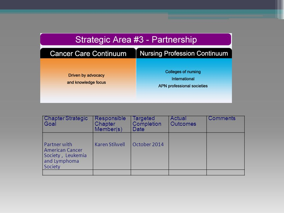 Chapter Strategic Goal Responsible Chapter Member(s) Targeted Completion Date Actual Outcomes Comments Partner with American Cancer Society, Leukemia and Lymphoma Society Karen StilwellOctober 2014