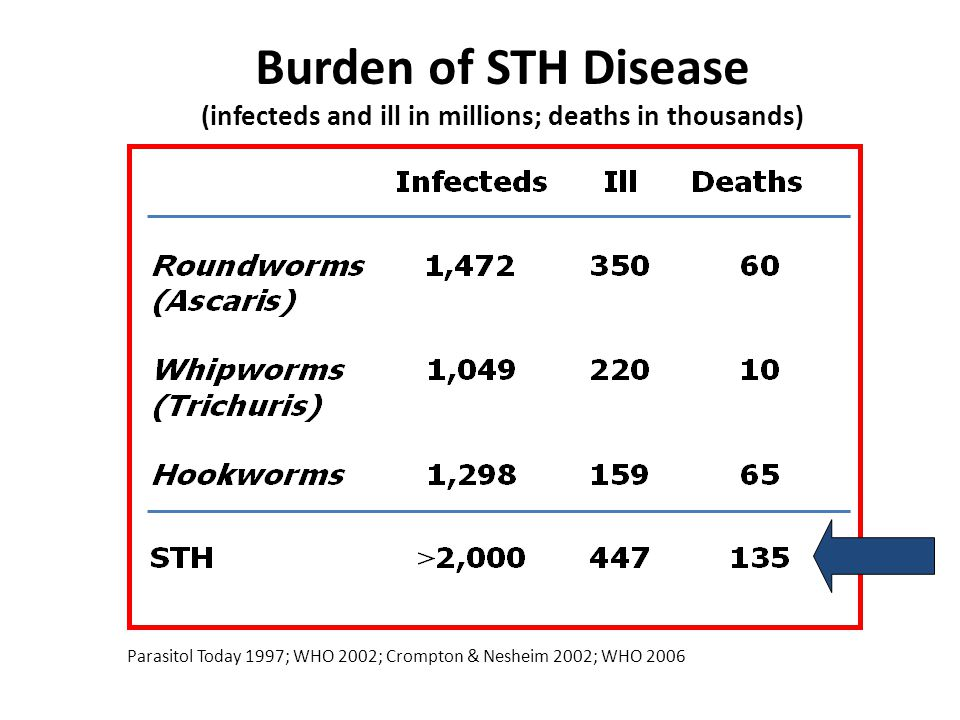 Burden of STH Disease (infecteds and ill in millions; deaths in thousands) Parasitol Today 1997; WHO 2002; Crompton & Nesheim 2002; WHO 2006