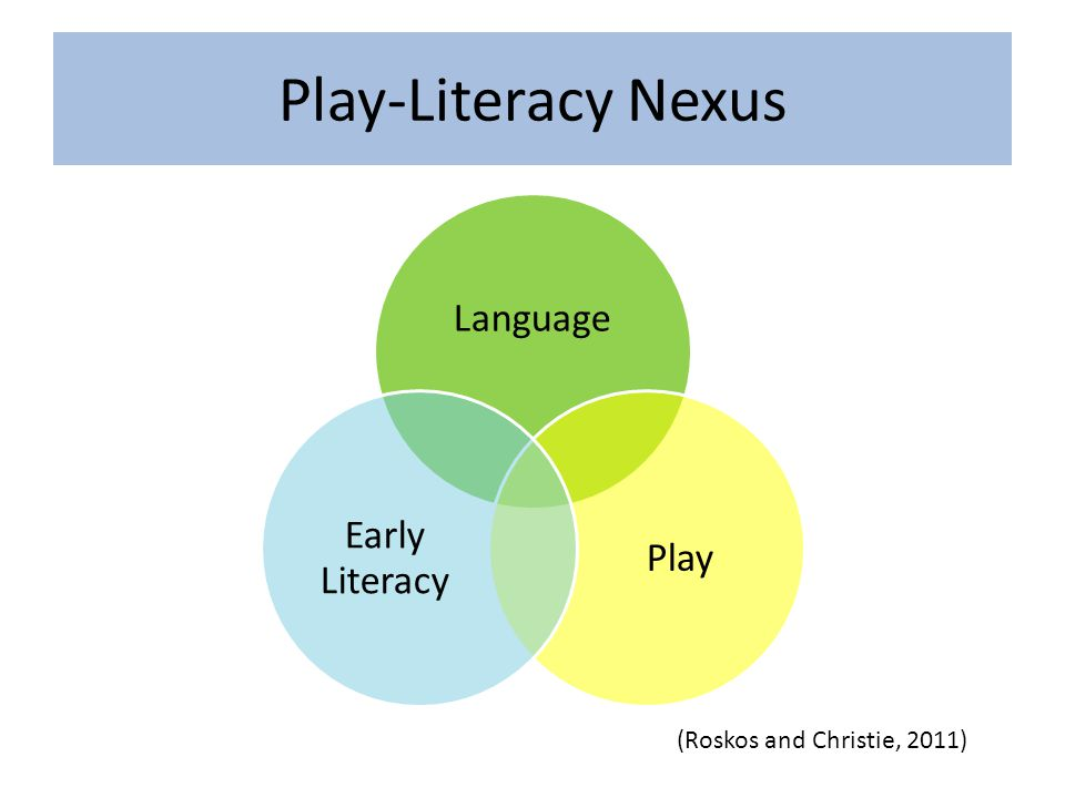 Play-Literacy Nexus Language Play Early Literacy (Roskos and Christie, 2011)