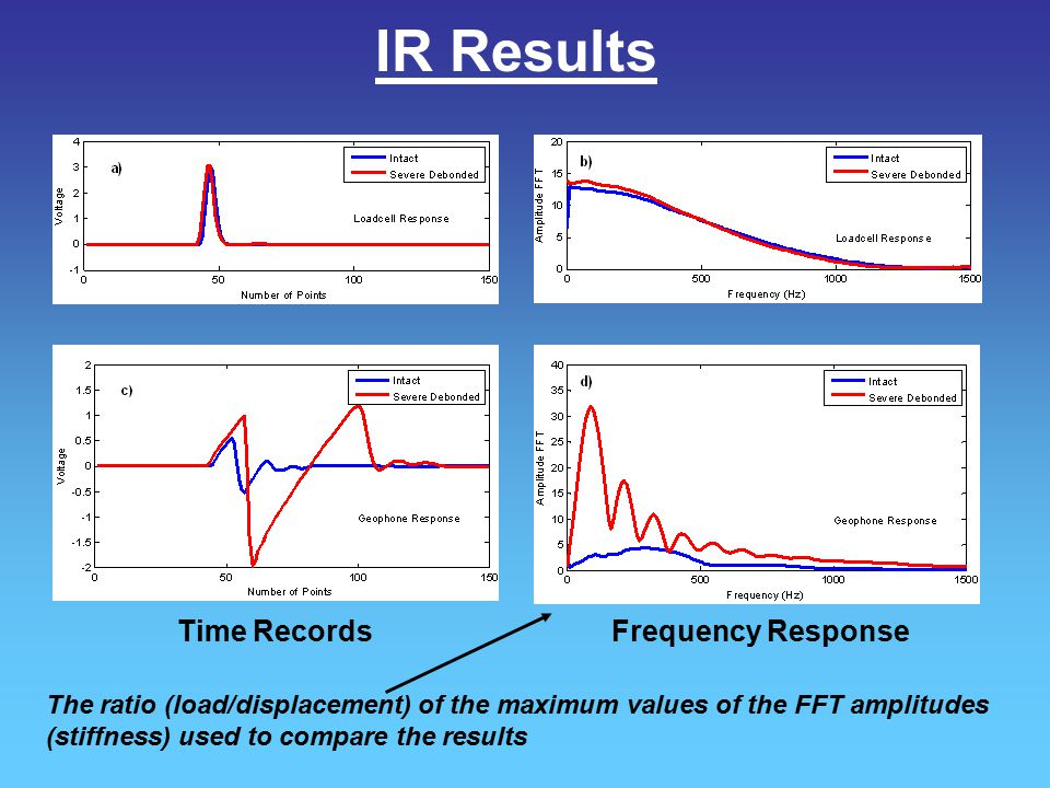 IR Results Frequency ResponseTime Records The ratio (load/displacement) of the maximum values of the FFT amplitudes (stiffness) used to compare the re