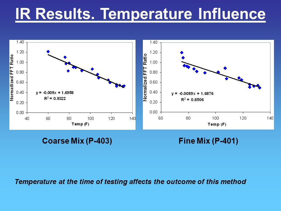 IR Results. Temperature Influence Coarse Mix (P-403)Fine Mix (P-401) Temperature at the time of testing affects the outcome of this method