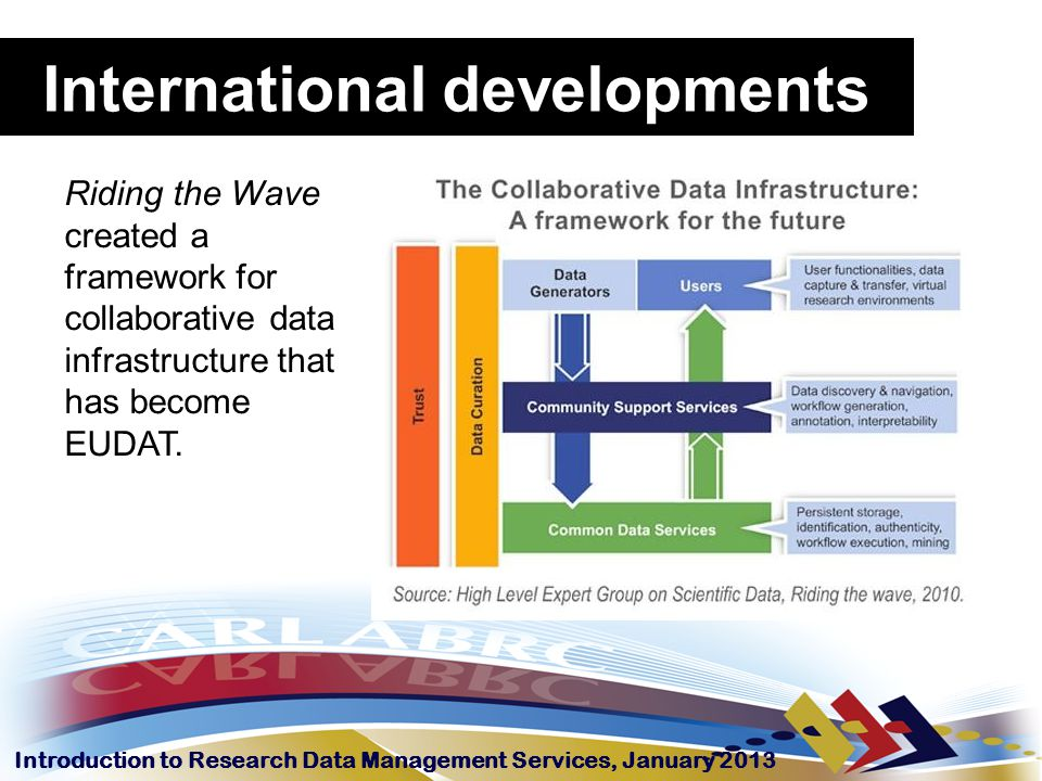 Introduction to Research Data Management Services, January 2013 Riding the Wave created a framework for collaborative data infrastructure that has bec