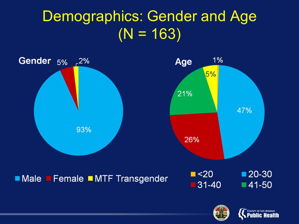 Demographics: Gender and Age (N = 163)