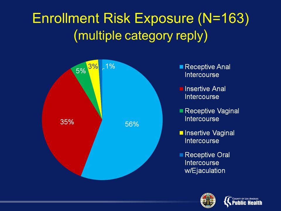 Enrollment Risk Exposure (N=163) ( multiple category reply )