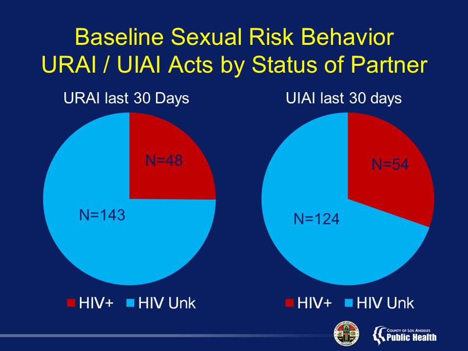 Baseline Sexual Risk Behavior URAI / UIAI Acts by Status of Partner URAI last 30 DaysUIAI last 30 days N=124 N=54 N=143 N=48