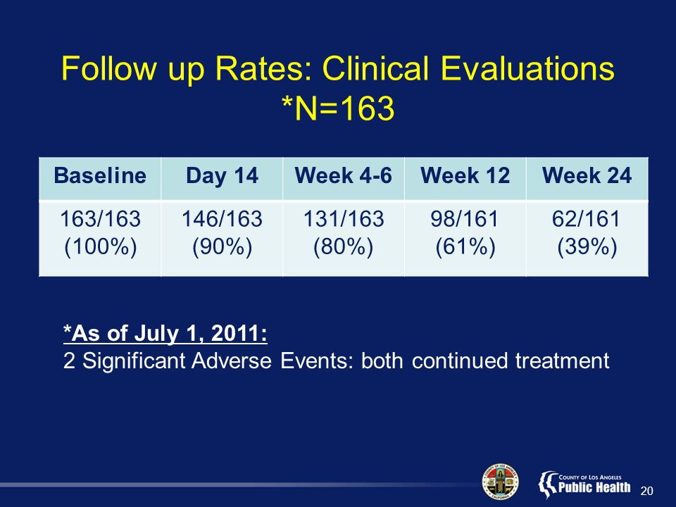 Follow up Rates: Clinical Evaluations *N=163 BaselineDay 14Week 4-6Week 12Week 24 163/163 (100%) 146/163 (90%) 131/163 (80%) 98/161 (61%) 62/161 (39%) 20 *As of July 1, 2011: 2 Significant Adverse Events: both continued treatment