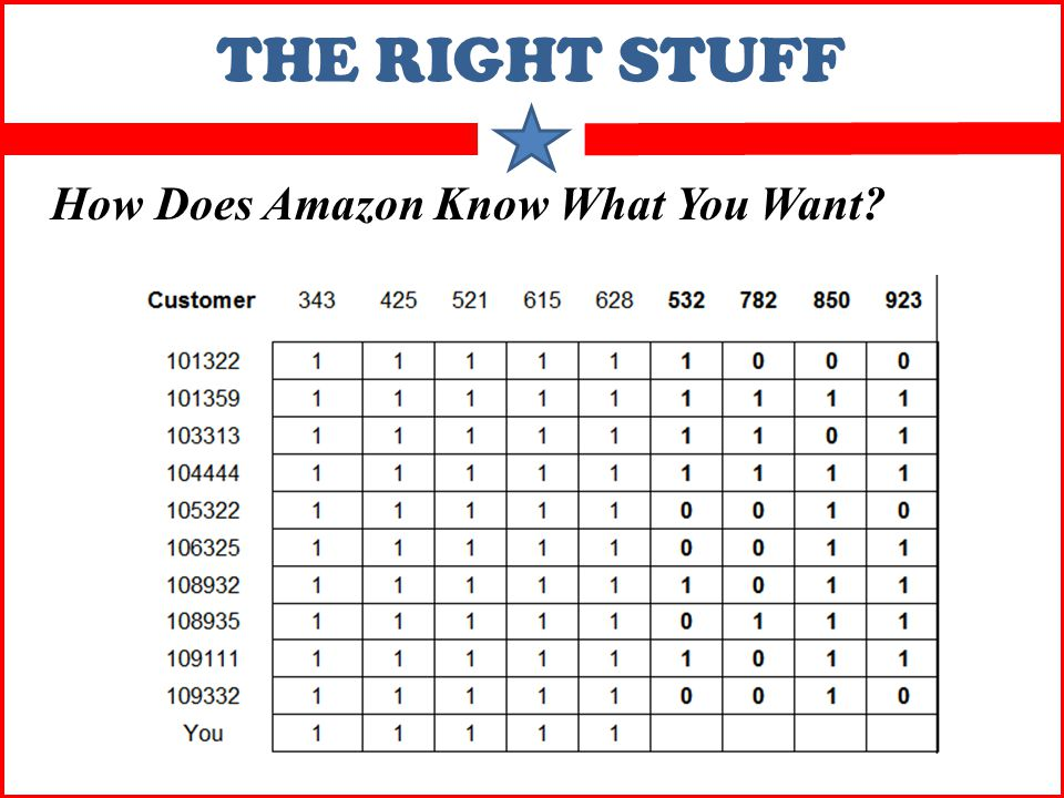 THE RIGHT STUFF How Does Amazon Know What You Want?