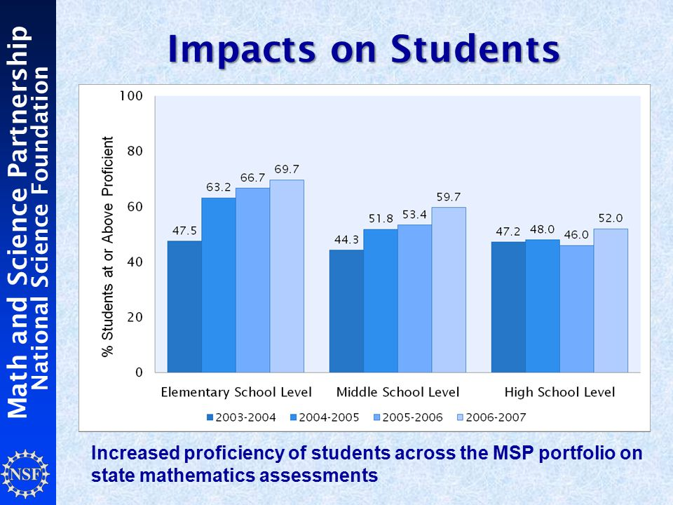 Math and Science Partnership National Science Foundation Impacts on Students Increased proficiency of students across the MSP portfolio on state mathematics assessments