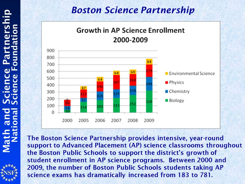 Math and Science Partnership National Science Foundation The Boston Science Partnership provides intensive, year-round support to Advanced Placement (AP) science classrooms throughout the Boston Public Schools to support the district's growth of student enrollment in AP science programs.