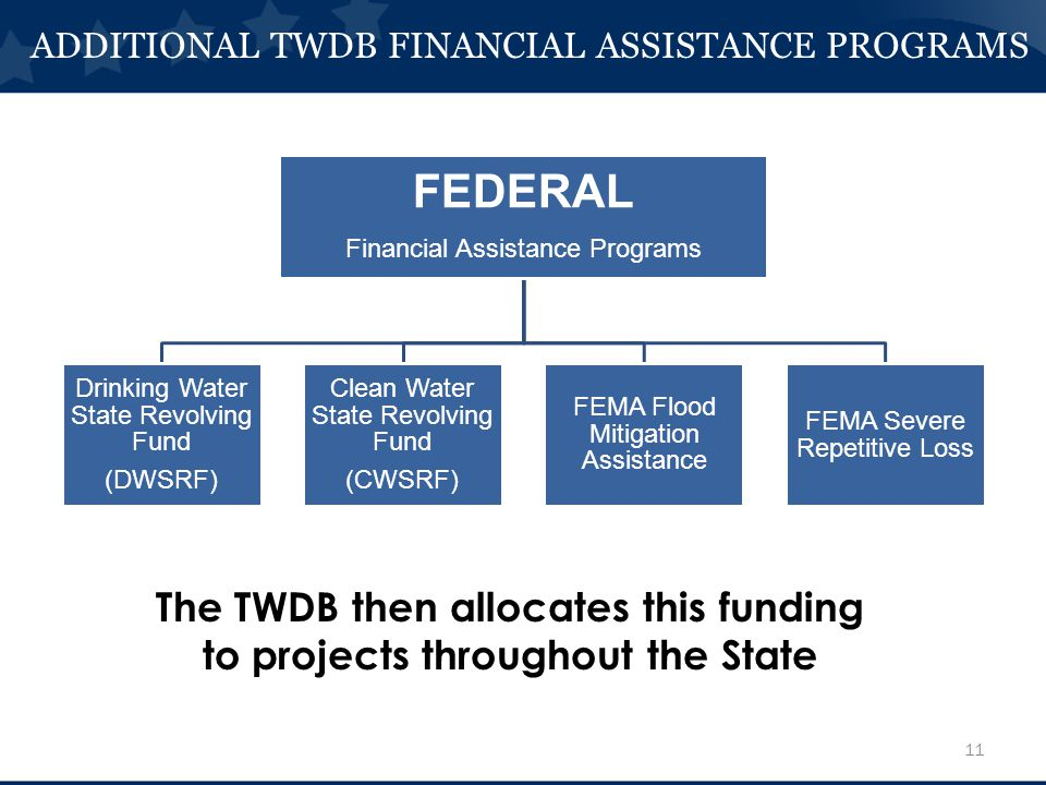 FEDERAL Financial Assistance Programs Drinking Water State Revolving Fund (DWSRF) Clean Water State Revolving Fund (CWSRF) FEMA Flood Mitigation Assistance FEMA Severe Repetitive Loss 11 ADDITIONAL TWDB FINANCIAL ASSISTANCE PROGRAMS The TWDB then allocates this funding to projects throughout the State
