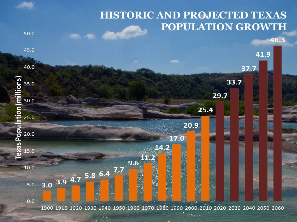3 HISTORIC AND PROJECTED TEXAS POPULATION GROWTH