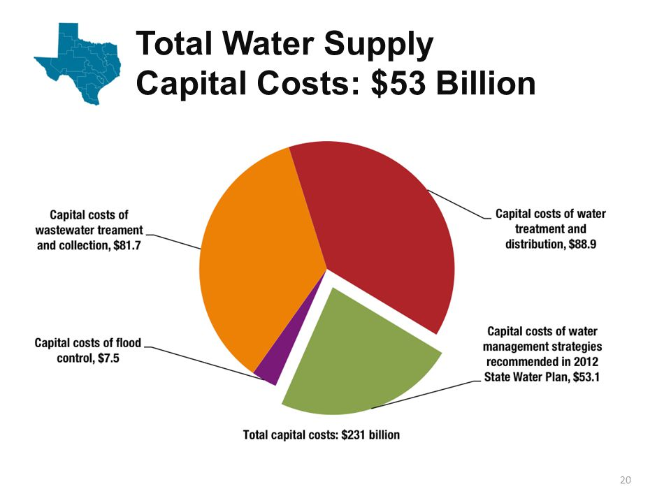 Total Water Supply Capital Costs: $53 Billion 20