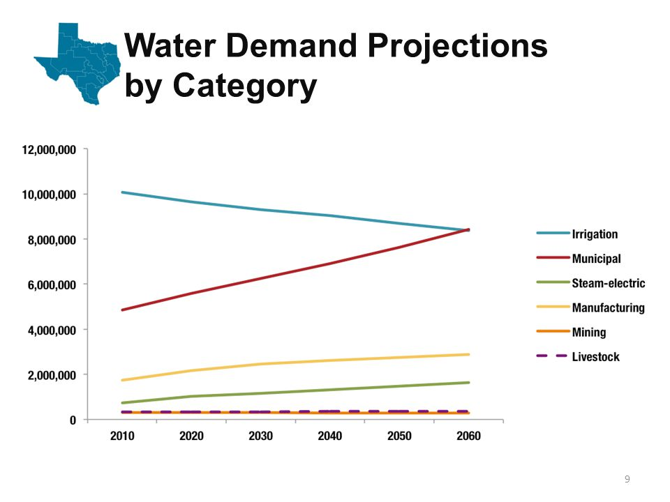 Water Demand Projections by Category 9