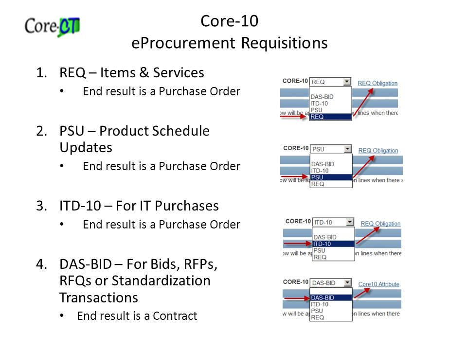 Core-10 eProcurement Requisitions 1.REQ – Items & Services End result is a Purchase Order 2.PSU – Product Schedule Updates End result is a Purchase Order 3.ITD-10 – For IT Purchases End result is a Purchase Order 4.DAS-BID – For Bids, RFPs, RFQs or Standardization Transactions End result is a Contract