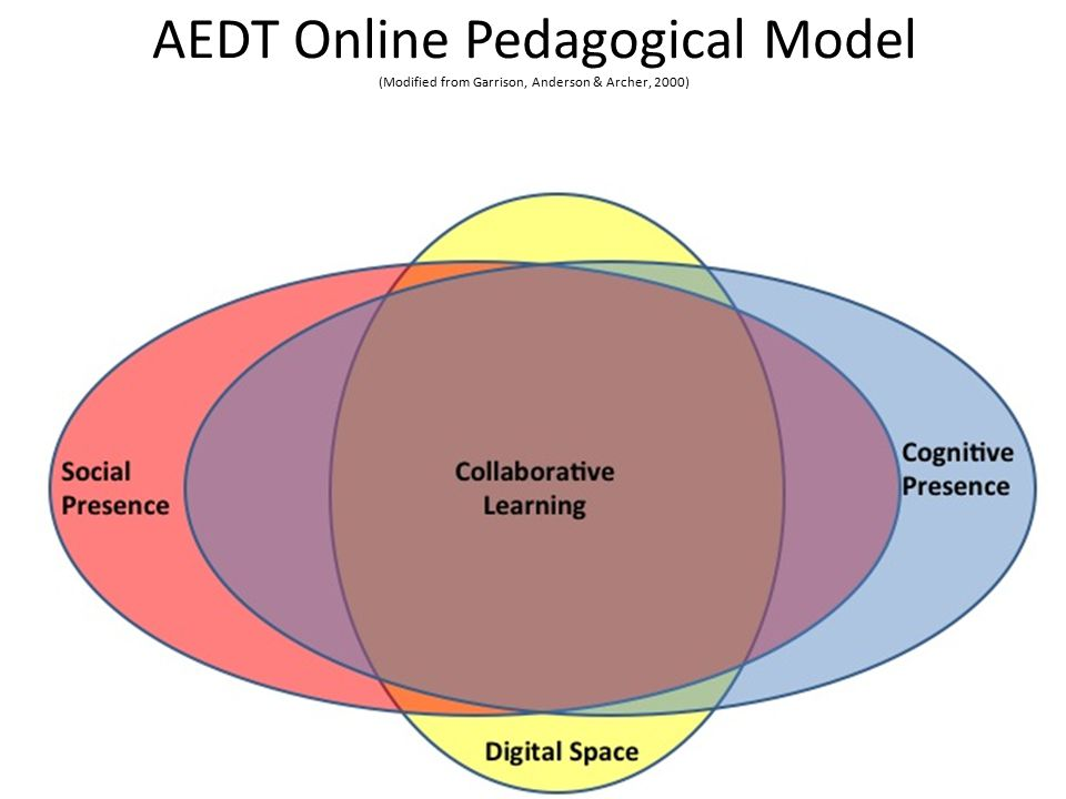 AEDT Online Pedagogical Model (Modified from Garrison, Anderson & Archer, 2000)