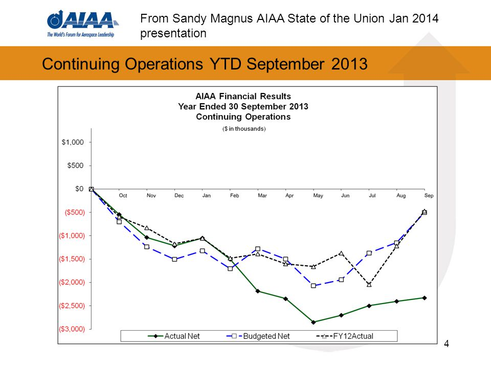 Continuing Operations YTD September 2013 4 From Sandy Magnus AIAA State of the Union Jan 2014 presentation
