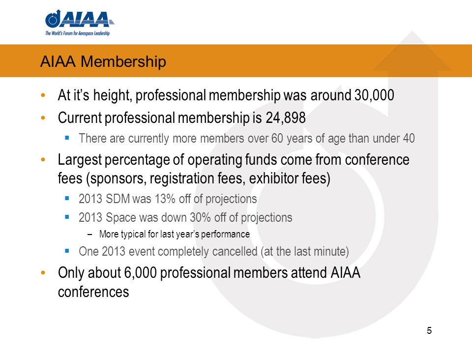AIAA Membership At it's height, professional membership was around 30,000 Current professional membership is 24,898  There are currently more members over 60 years of age than under 40 Largest percentage of operating funds come from conference fees (sponsors, registration fees, exhibitor fees)  2013 SDM was 13% off of projections  2013 Space was down 30% off of projections –More typical for last year's performance  One 2013 event completely cancelled (at the last minute) Only about 6,000 professional members attend AIAA conferences 5