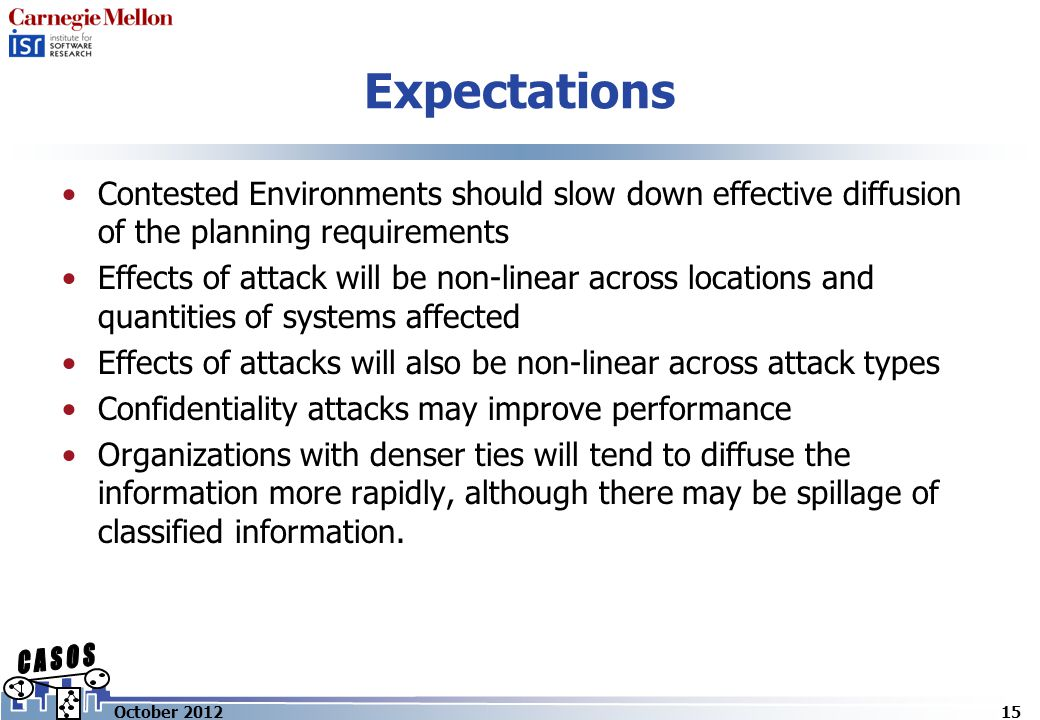 Expectations Contested Environments should slow down effective diffusion of the planning requirements Effects of attack will be non-linear across locations and quantities of systems affected Effects of attacks will also be non-linear across attack types Confidentiality attacks may improve performance Organizations with denser ties will tend to diffuse the information more rapidly, although there may be spillage of classified information.