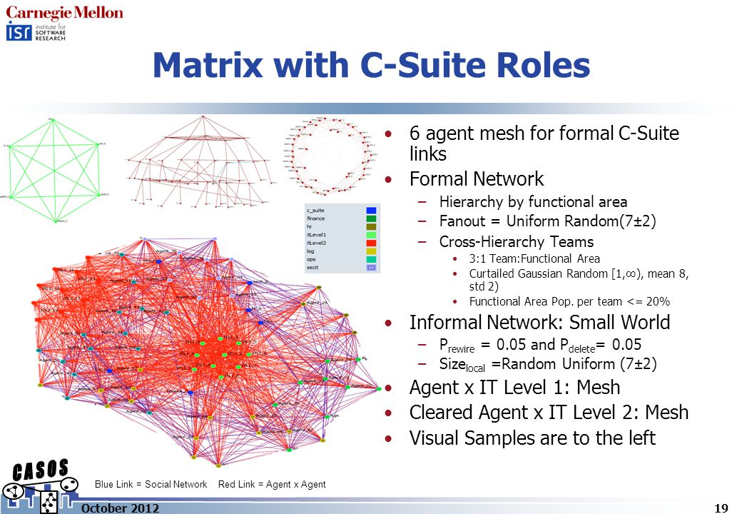 Matrix with C-Suite Roles 19October 2012 Blue Link = Social Network Red Link = Agent x Agent 6 agent mesh for formal C-Suite links Formal Network –Hierarchy by functional area –Fanout = Uniform Random(7±2) –Cross-Hierarchy Teams 3:1 Team:Functional Area Curtailed Gaussian Random [1,∞), mean 8, std 2) Functional Area Pop.