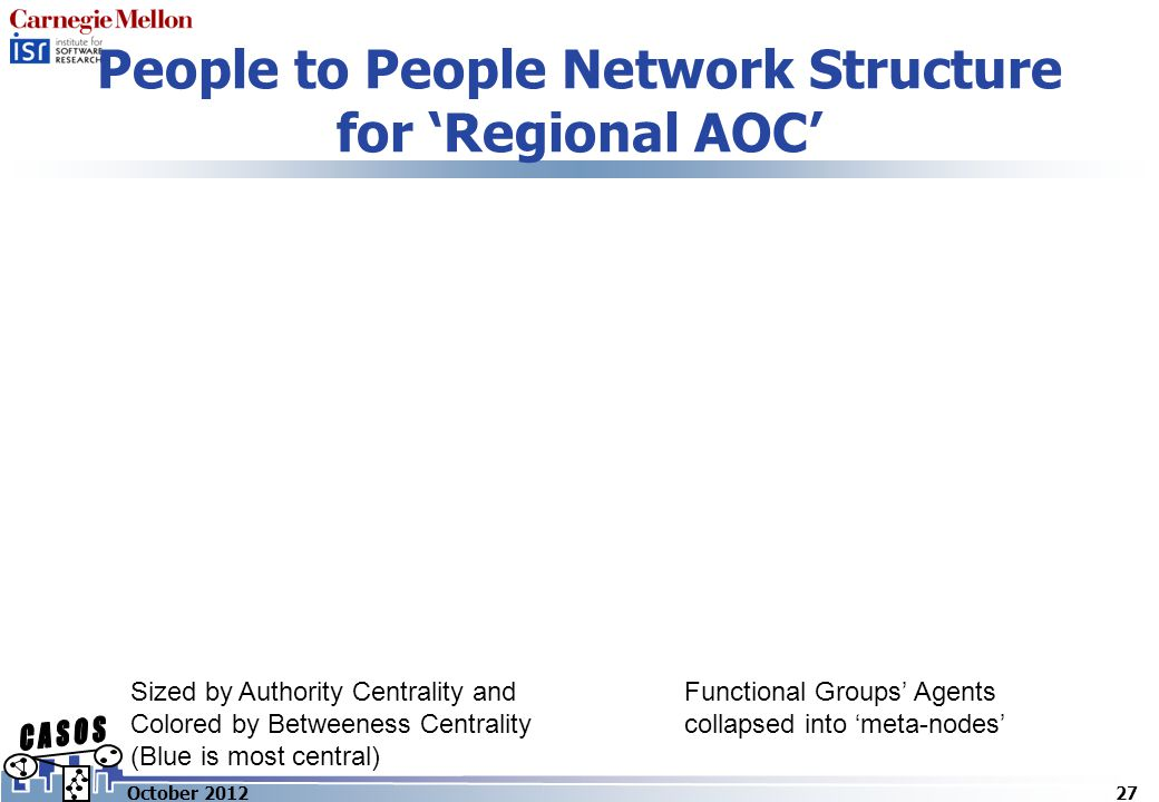 People to People Network Structure for 'Regional AOC' 27October 2012 Sized by Authority Centrality and Colored by Betweeness Centrality (Blue is most