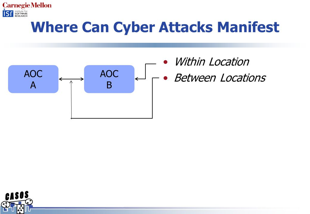 Where Can Cyber Attacks Manifest Within Location Between Locations AOC B AOC A