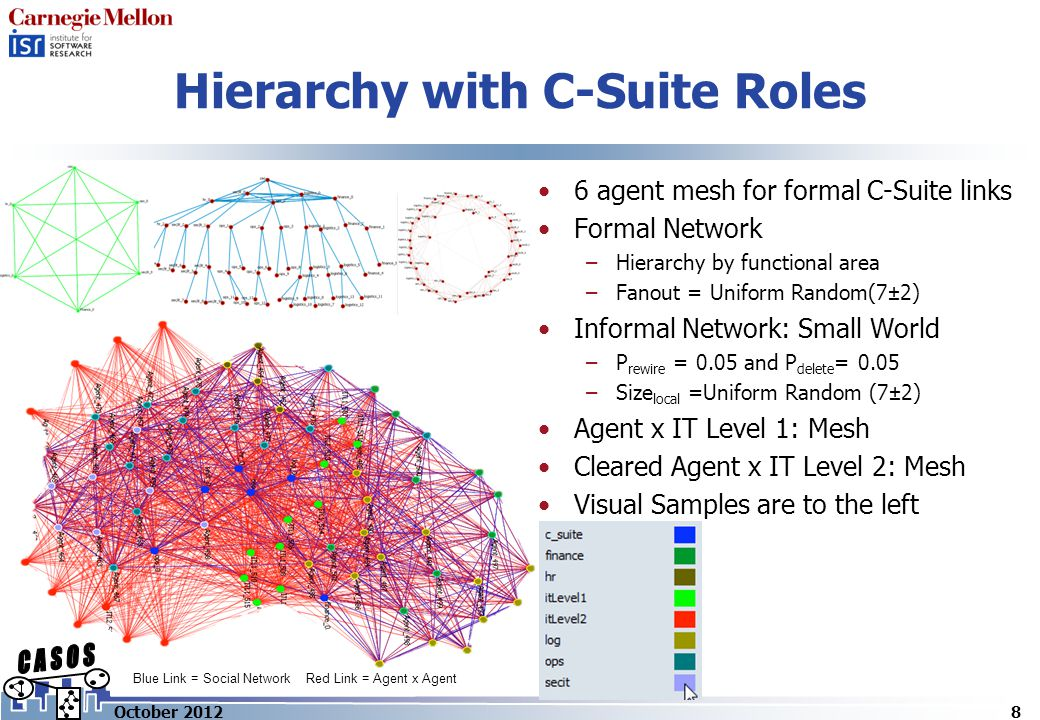 Hierarchy with C-Suite Roles 6 agent mesh for formal C-Suite links Formal Network –Hierarchy by functional area –Fanout = Uniform Random(7±2) Informal