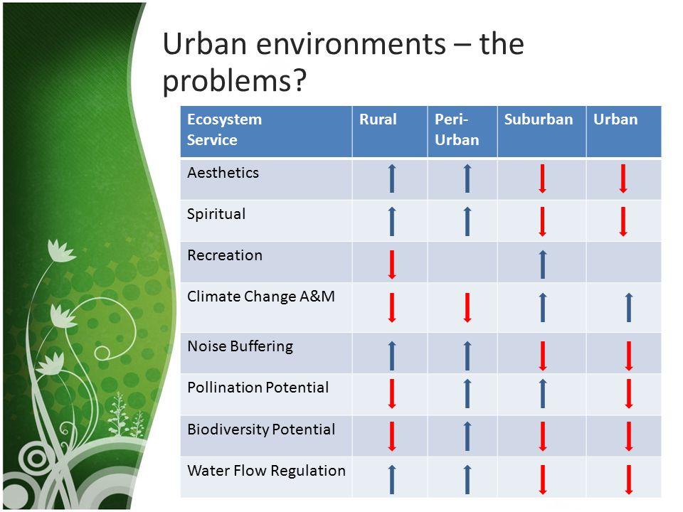 Urban environments – the problems? Ecosystem Service RuralPeri- Urban SuburbanUrban Aesthetics Spiritual Recreation Climate Change A&M Noise Buffering