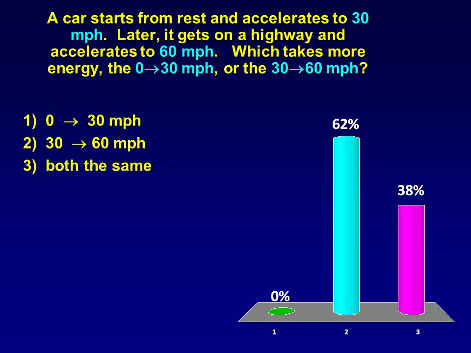 A car starts from rest and accelerates to 30 mph.