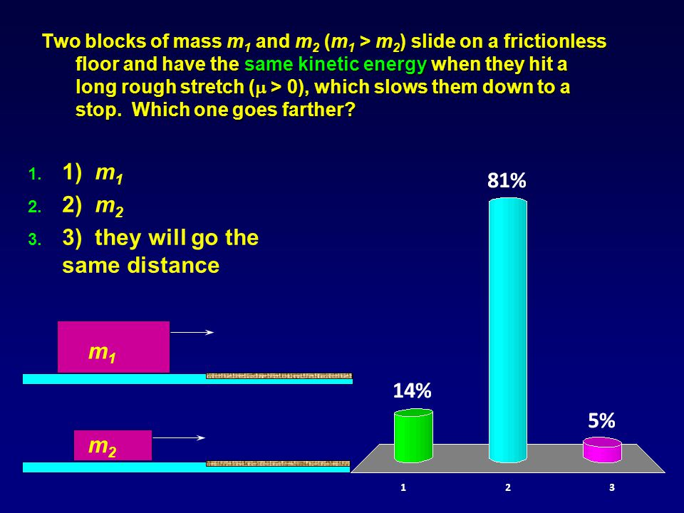 Two blocks of mass m 1 and m 2 (m 1 > m 2 ) slide on a frictionless floor and have the same kinetic energy when they hit a long rough stretch (  > 0), which slows them down to a stop.