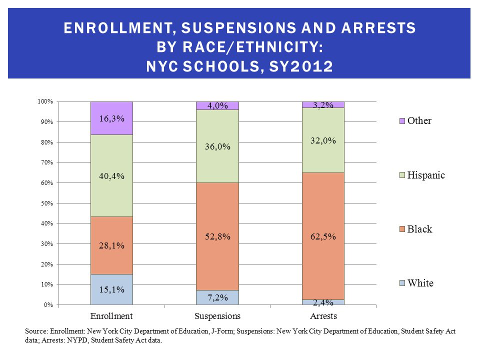 ENROLLMENT, SUSPENSIONS AND ARRESTS BY RACE/ETHNICITY: NYC SCHOOLS, SY2012 Source: Enrollment: New York City Department of Education, J-Form; Suspensions: New York City Department of Education, Student Safety Act data; Arrests: NYPD, Student Safety Act data.