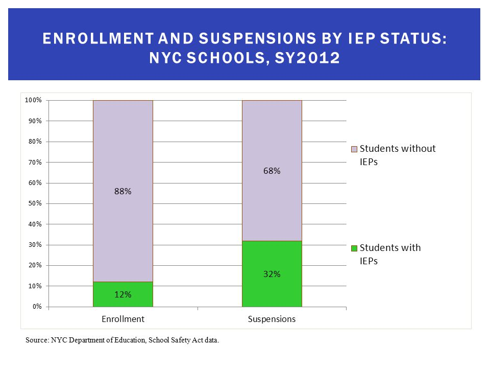 ENROLLMENT AND SUSPENSIONS BY IEP STATUS: NYC SCHOOLS, SY2012 Source: NYC Department of Education, School Safety Act data.