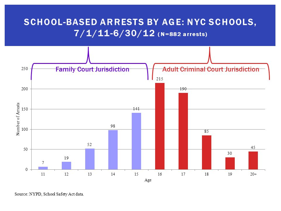 Source: NYPD, School Safety Act data.