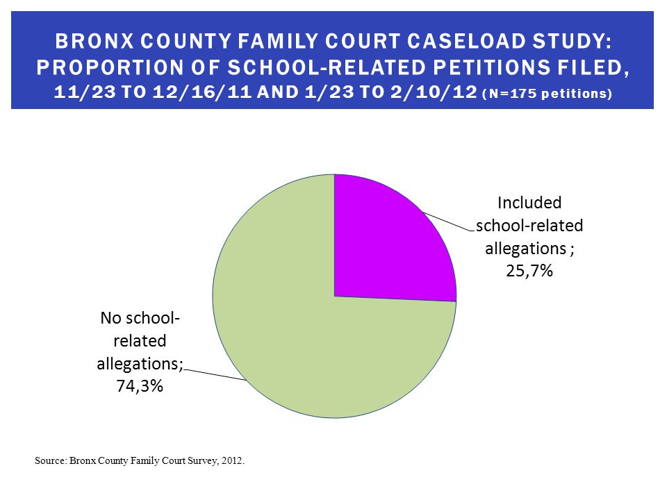 BRONX COUNTY FAMILY COURT CASELOAD STUDY: PROPORTION OF SCHOOL-RELATED PETITIONS FILED, 11/23 TO 12/16/11 AND 1/23 TO 2/10/12 (N=175 petitions) Source: Bronx County Family Court Survey, 2012.