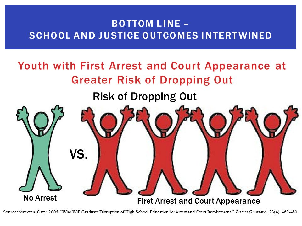 Youth with First Arrest and Court Appearance at Greater Risk of Dropping Out BOTTOM LINE – SCHOOL AND JUSTICE OUTCOMES INTERTWINED VS.