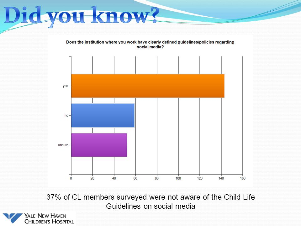 37% of CL members surveyed were not aware of the Child Life Guidelines on social media