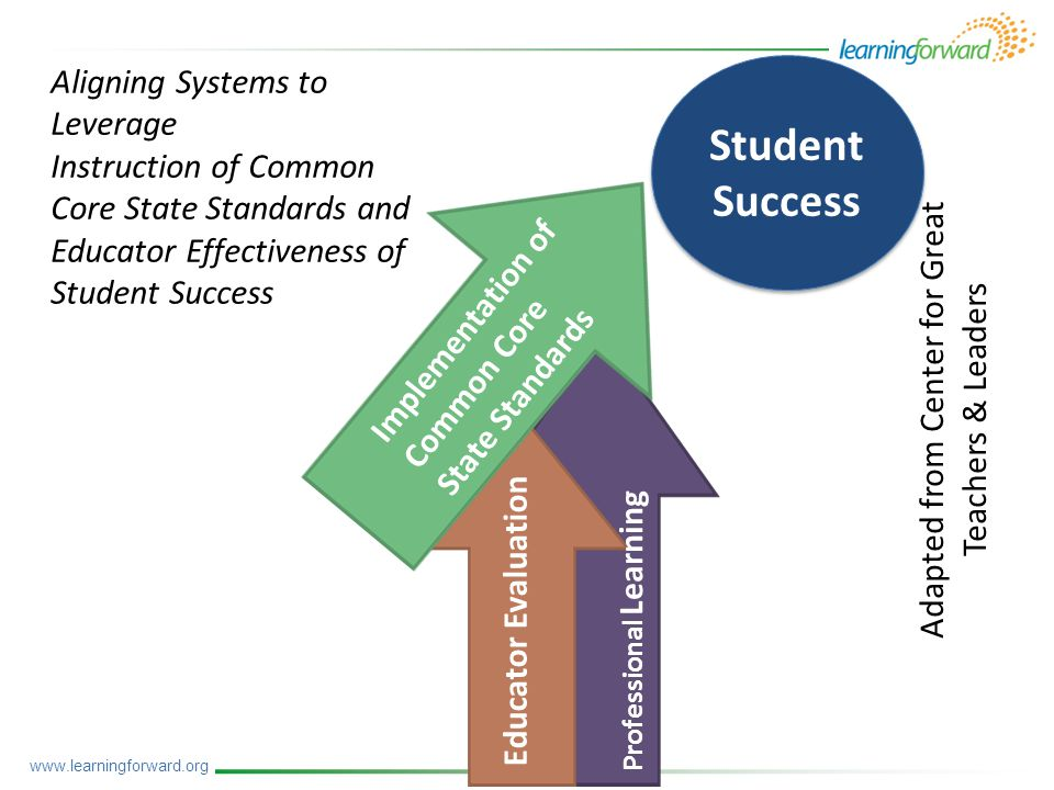 Implementation of Common Core State Standards Educator Evaluation Professional Learning Aligning Systems to Leverage Instruction of Common Core State Standards and Educator Effectiveness of Student Success Adapted from Center for Great Teachers & Leaders www.learningforward.org Student Success