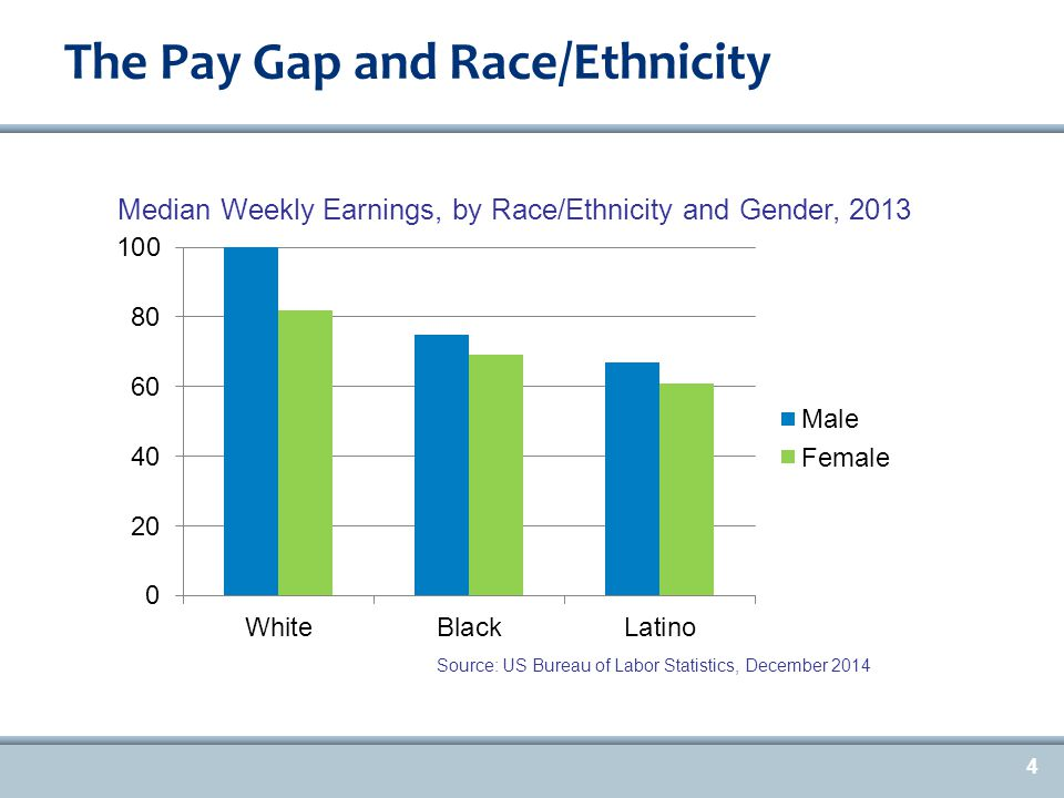 4 The Pay Gap and Race/Ethnicity Source: US Bureau of Labor Statistics, December 2014 Median Weekly Earnings, by Race/Ethnicity and Gender, 2013