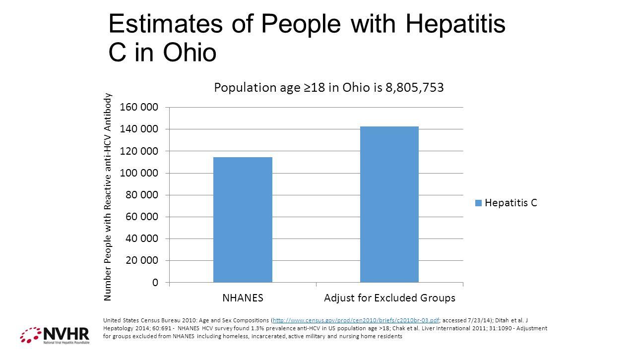 Estimates of People with Hepatitis C in Ohio Number People with Reactive anti-HCV Antibody United States Census Bureau 2010: Age and Sex Compositions (http://www.census.gov/prod/cen2010/briefs/c2010br-03.pdf; accessed 7/23/14); Ditah et al.