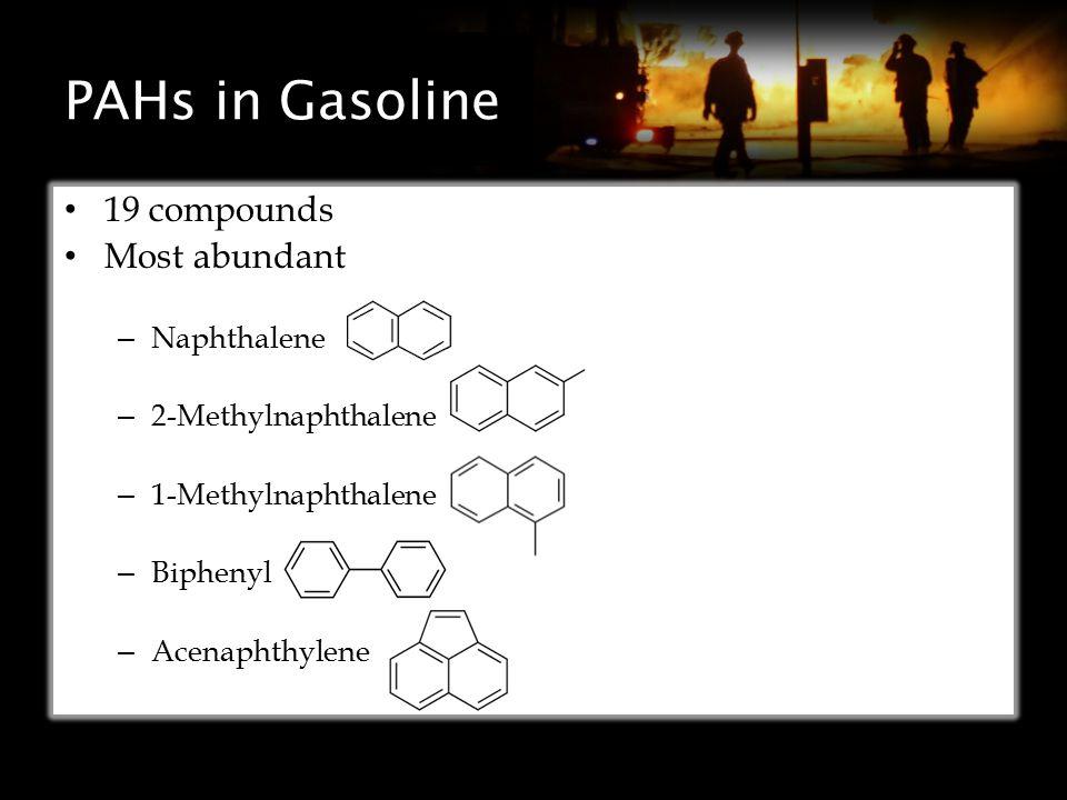 PAHs in Gasoline 19 compounds Most abundant – Naphthalene – 2-Methylnaphthalene – 1-Methylnaphthalene – Biphenyl – Acenaphthylene