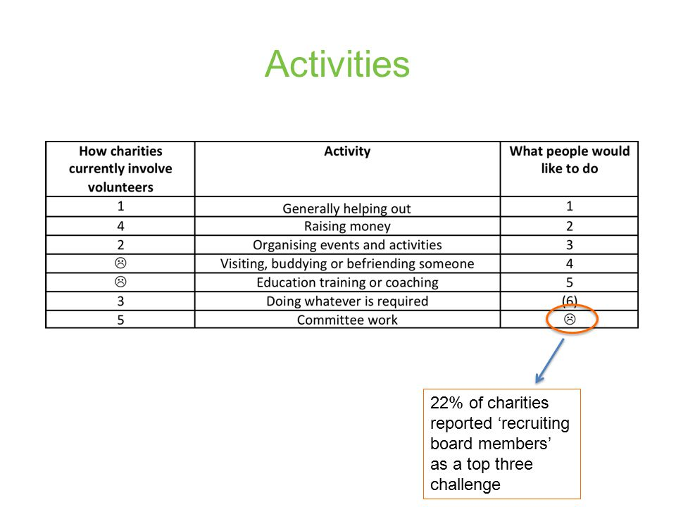 Activities 22% of charities reported 'recruiting board members' as a top three challenge