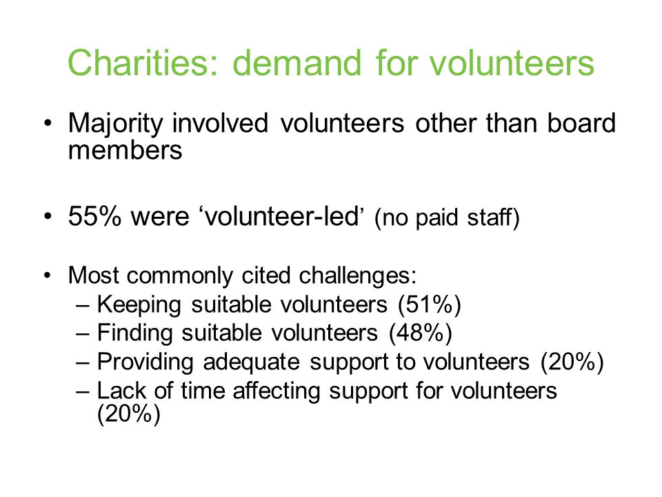 Charities: demand for volunteers Majority involved volunteers other than board members 55% were 'volunteer-led ' (no paid staff) Most commonly cited challenges: –Keeping suitable volunteers (51%) –Finding suitable volunteers (48%) –Providing adequate support to volunteers (20%) –Lack of time affecting support for volunteers (20%)
